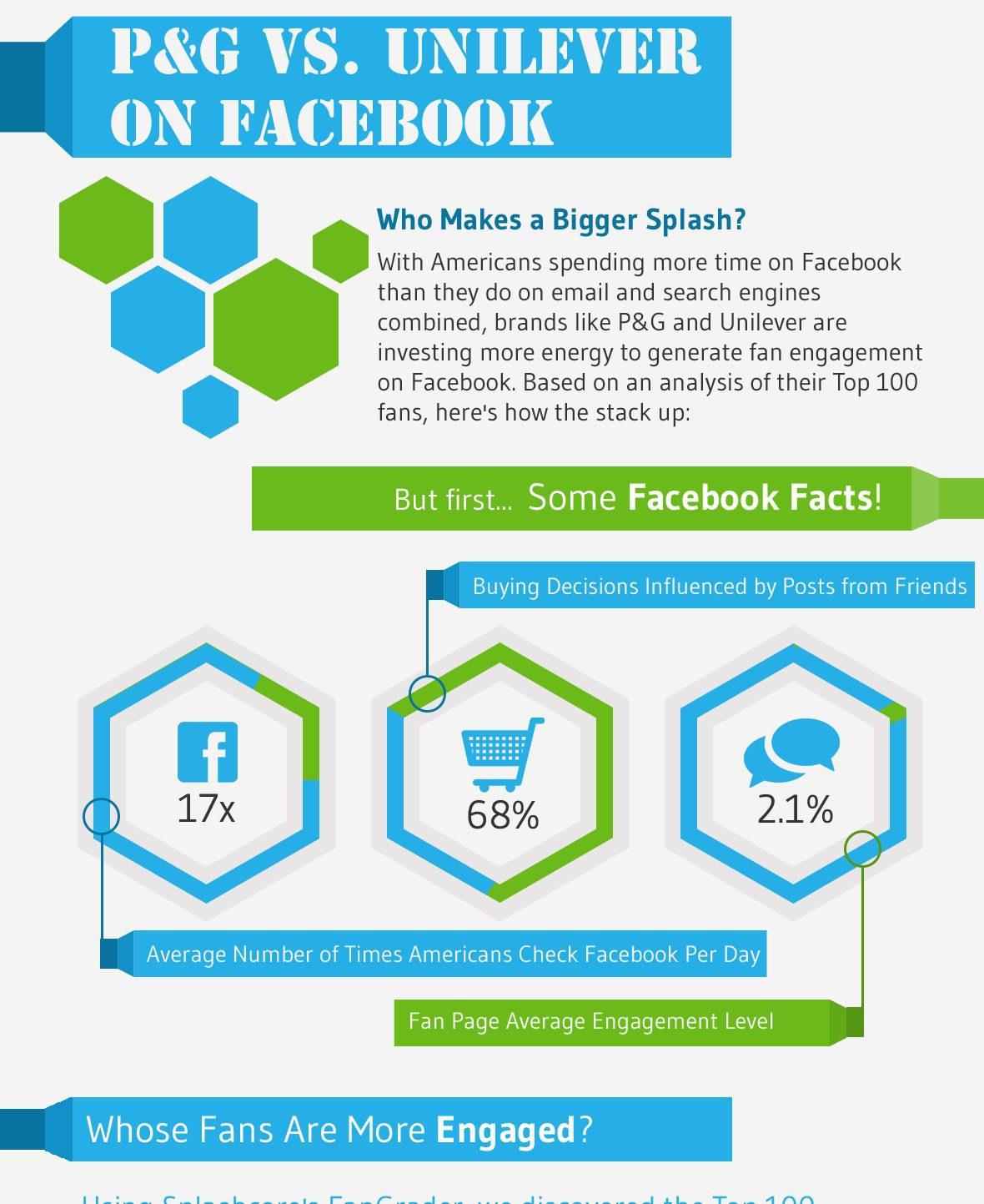 [INFOGRAPHIC] – P&G VS. Unilever on Facebook