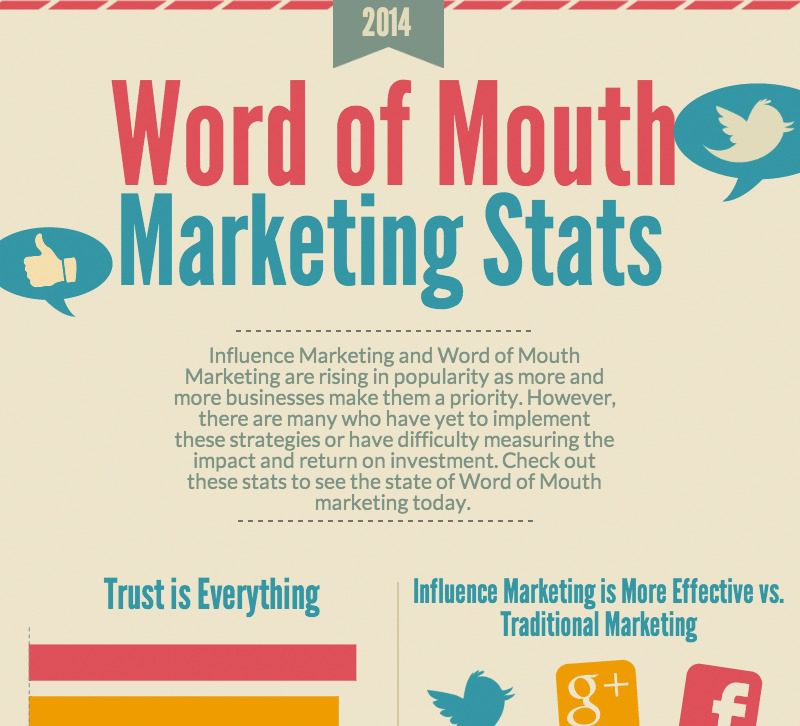 [Infographic] Word of Mouth Marketing Stats