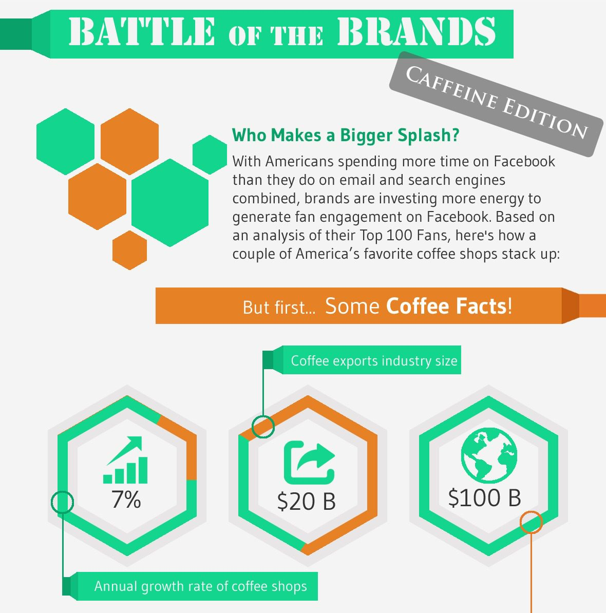[Infographic] Comparing the Top Coffee Brands on Social Media