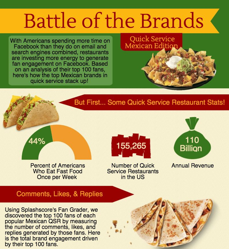 [Infographic] Comparing the Top Mexican Quick Service Restaurants on Social Media