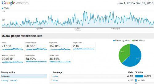 Google-Analytics-2014