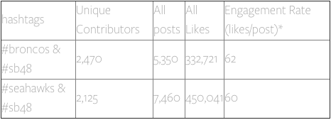 Instagram Statistics of Super Bowl 2014