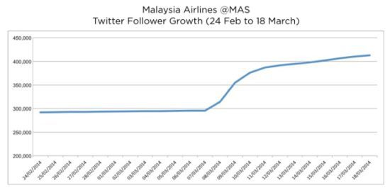 Malaysia Airlines @mas twitter follower growth