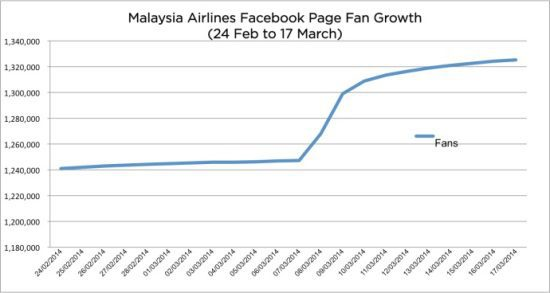 Maylaysia airlines facebook fan growth