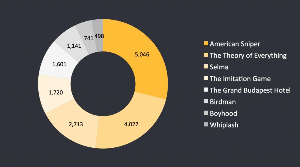 Oscar Nominations average engagement per day