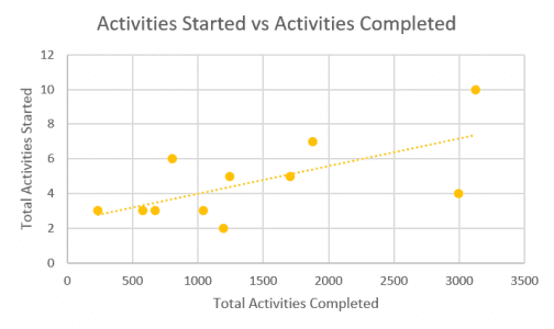 Activities Started vs Completed