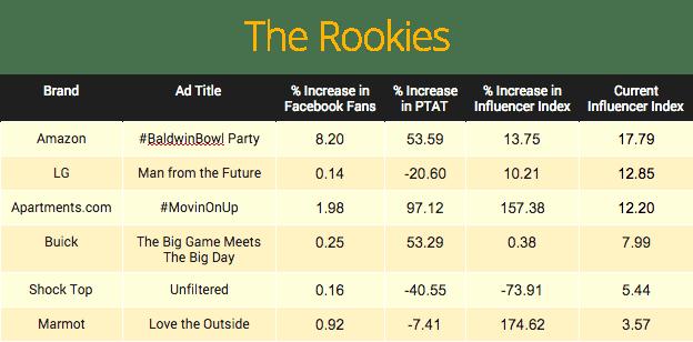 Rookies Table