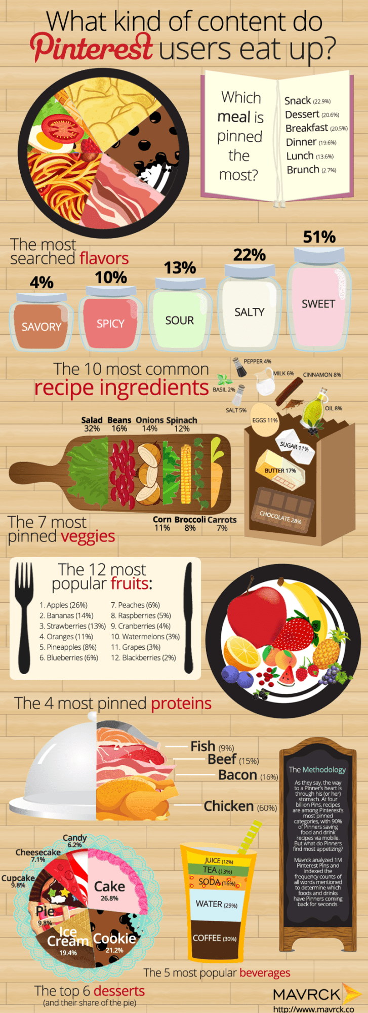 Pinterest Food Infographic (1)