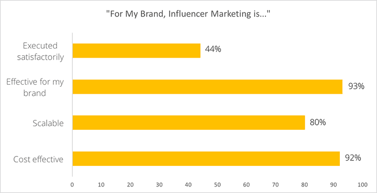 influencer marketing is