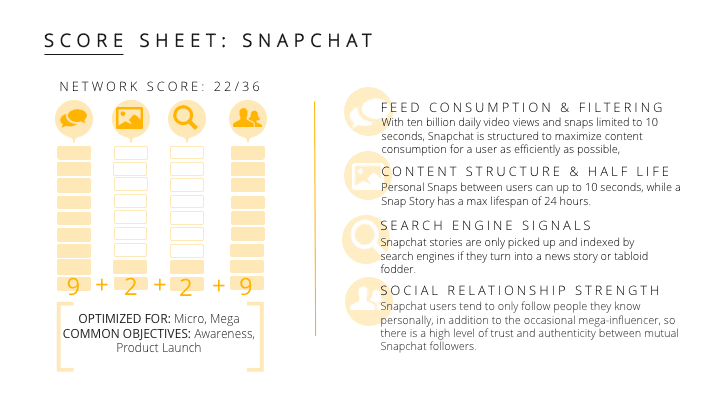 how to create an influencer marketing strategy on snapchat