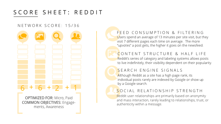 influencer marketing strategies for reddit
