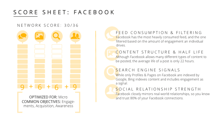 how to create a marketing strategy for facebook