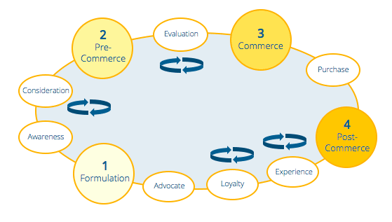 the customer decision journey for influencer marketing