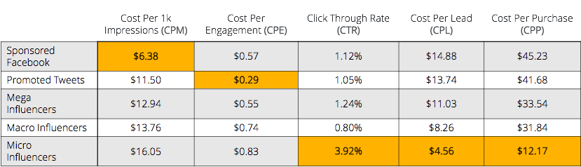 how influencer marketing compares to other ad strategies