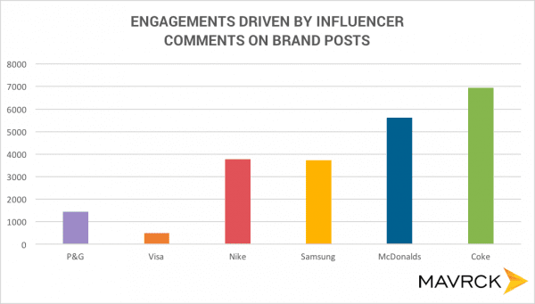 engagements_driven_by_influencers_on_brand_posts