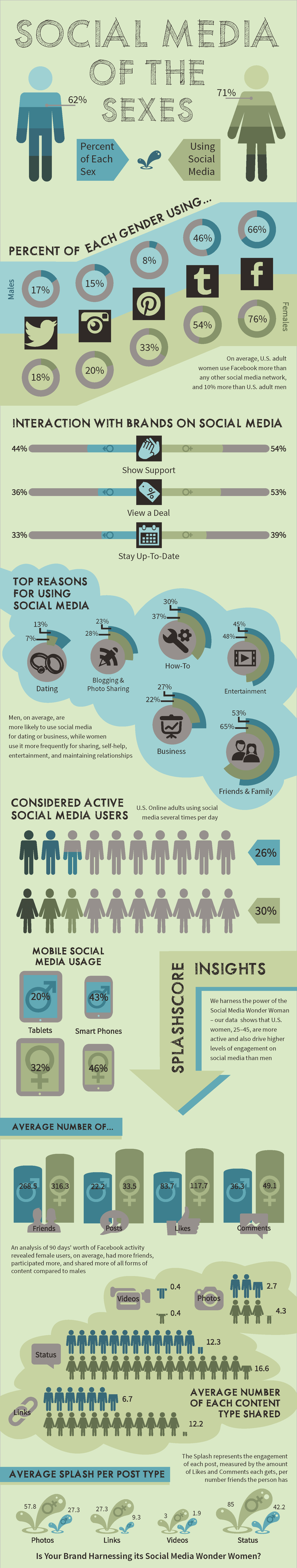 Social+Media+Usage+by+Gender+Infographic