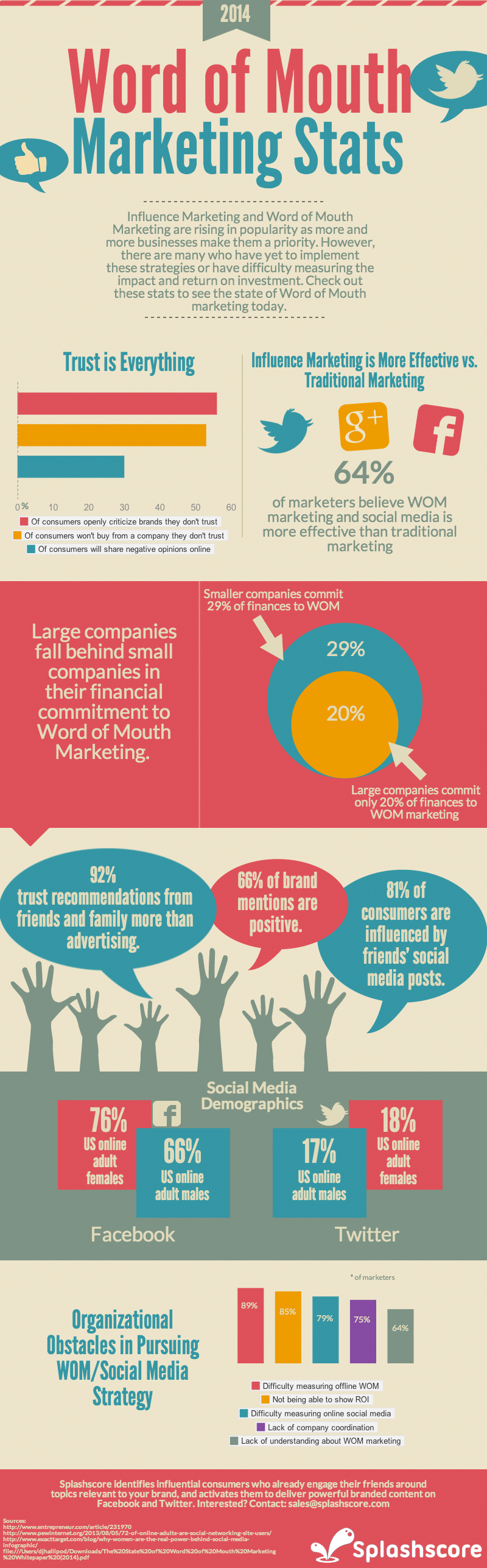 Word-of-Mouth-Marketing-Stats-Infographic