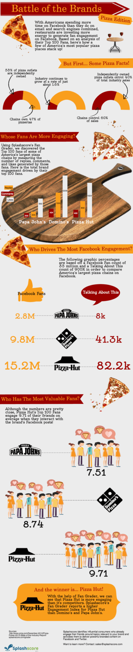 Infographic-Battle-of-the-Brands-Pizza-Edition-X