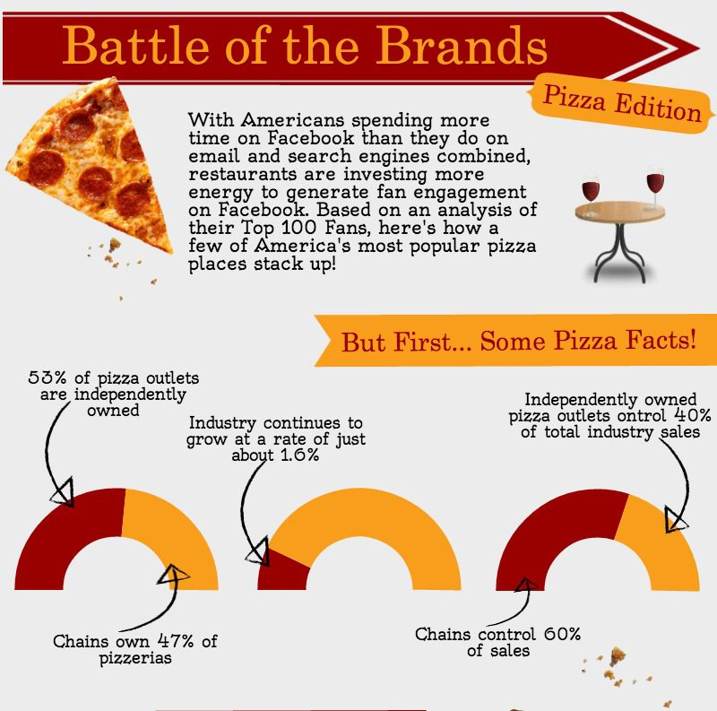 [Infographic] Comparing the Top Pizza Brands on Social Media