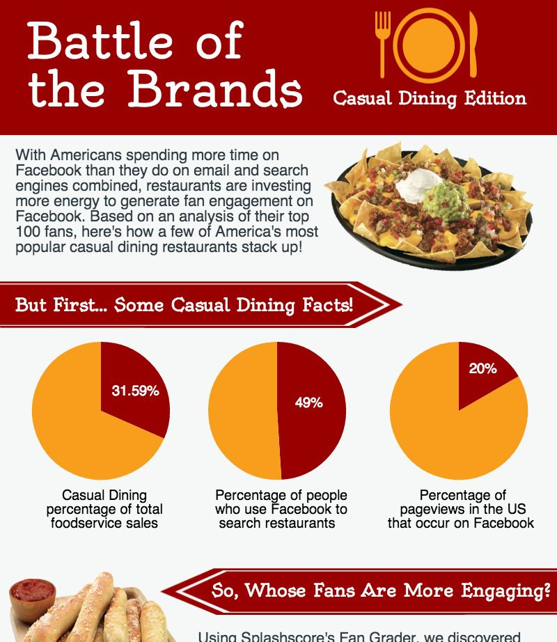 [Infographic] Comparing the Top Casual Dining Restaurants on Social Media