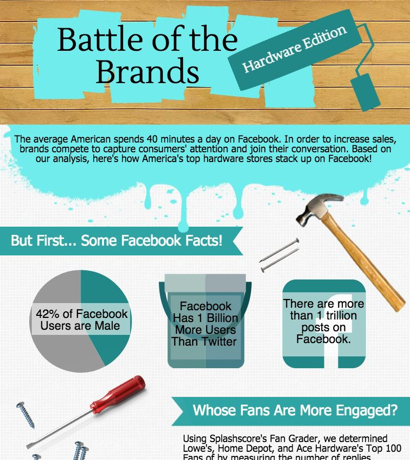 [Infographic] Comparing the Top Hardware Stores on Social Media