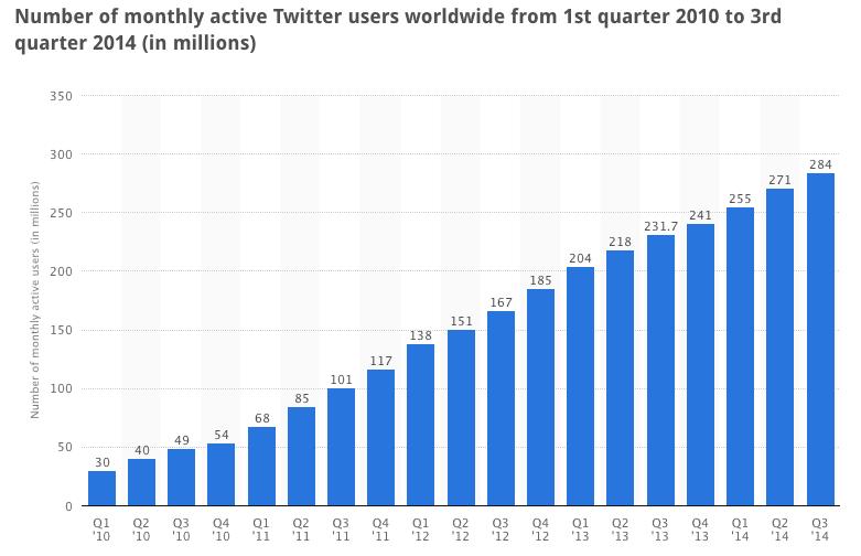 6 Most Popular Social Content of 2014
