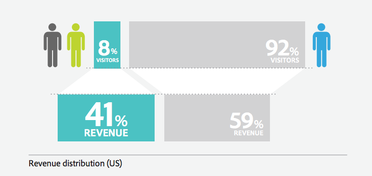 How to Calculate The Full Value of a Customer: LTV + Influence