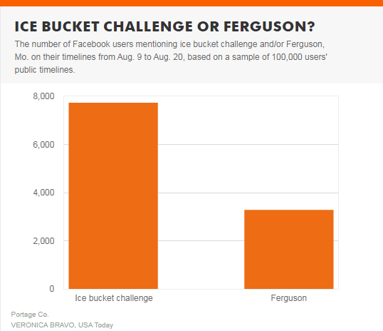 Facebook ferguson ice bucket challenge posts