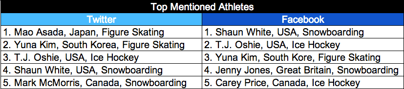 social media top athletes sochi 2014