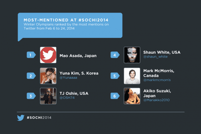 most mentioned sochi athlete twitter 2014