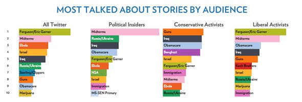 Most talked about stories by audience