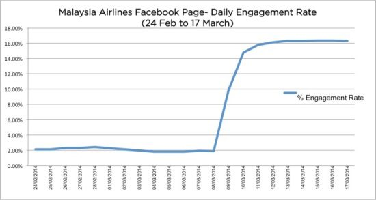 Malaysia airlines facebook page daily engagement rate