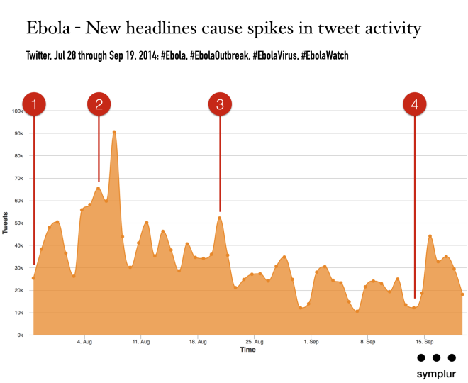 Twitter Statistics on Ebola Virus Outbreak 2014