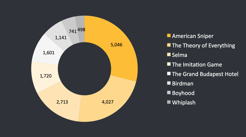 Oscar Nominations average engagement per day
