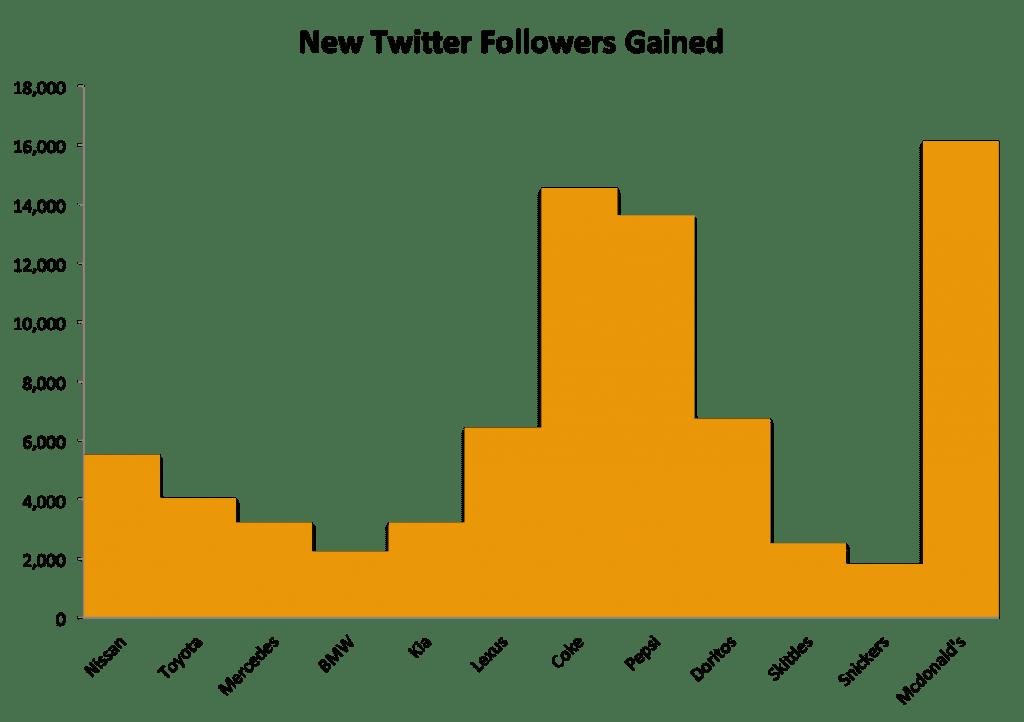 super bowl xlix 2015 twitter statistics
