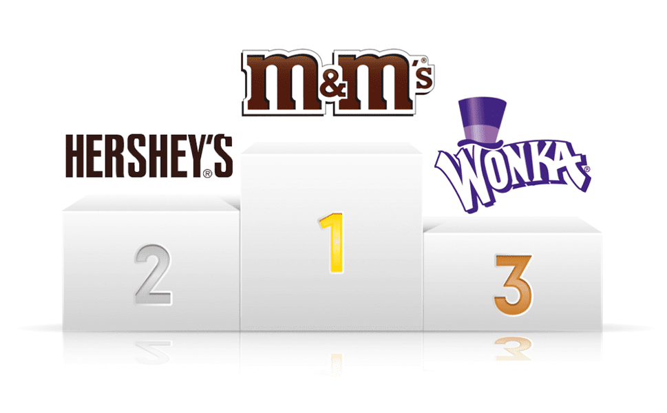 M&M's versus Hershey's Social Media