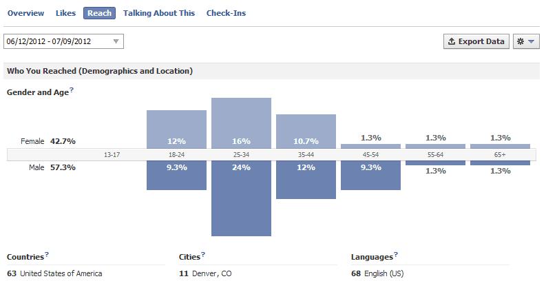 facebook-insights-reach