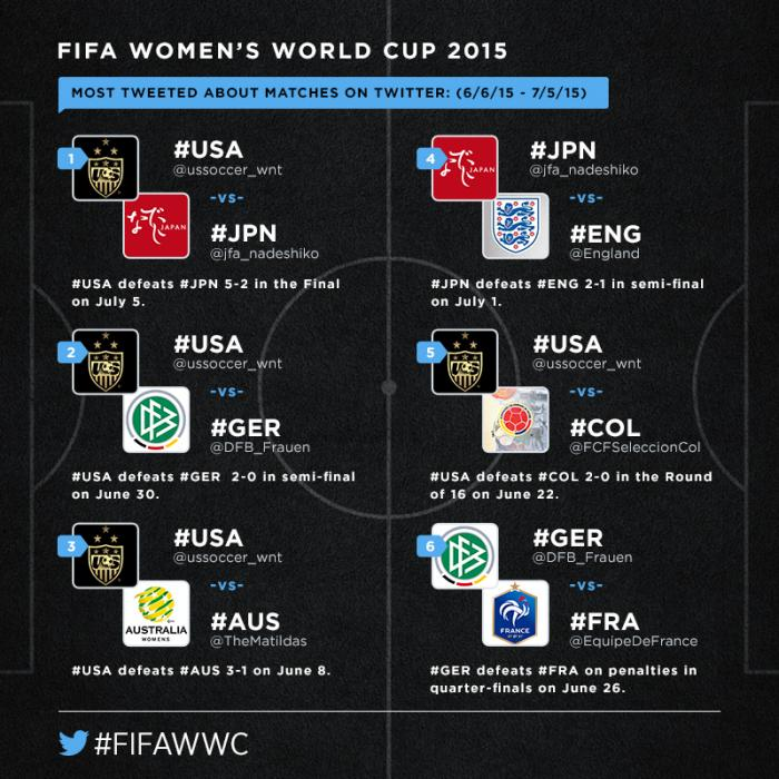 FIFAWWC-Twitter-top-matches