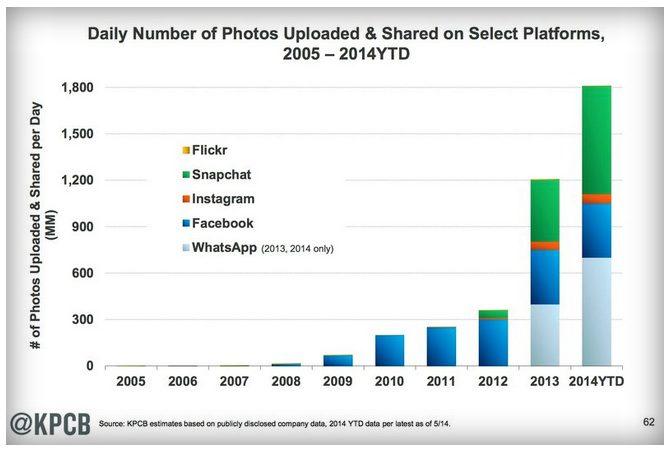 photo sharing chart