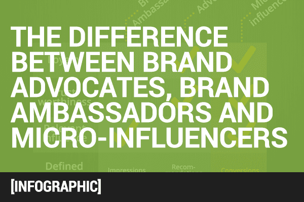 the difference between brand advocates, brand ambassadors, and micro-influencers