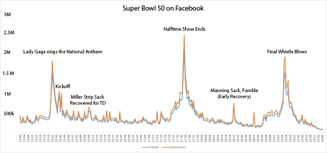 super bowl 50 graph