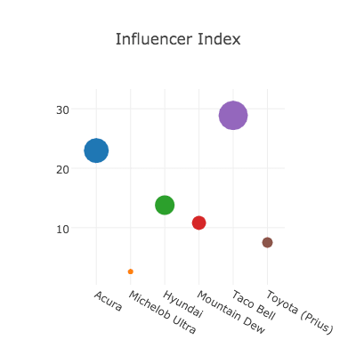 Influencer Index