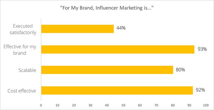 influencer marketing is