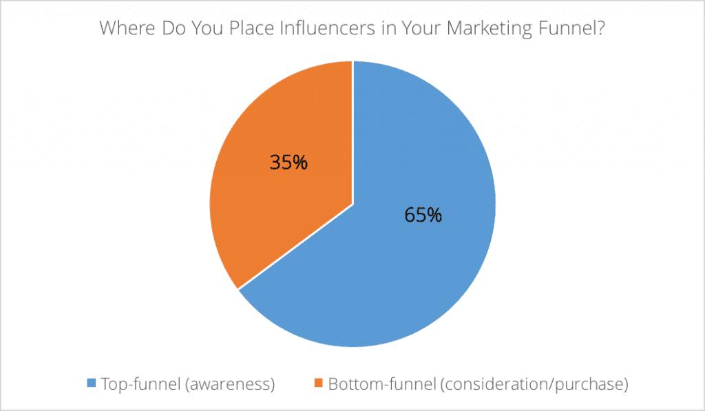 where do you place influencers