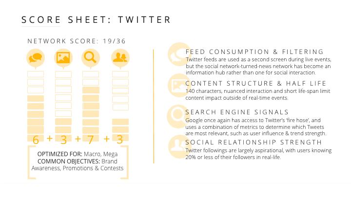 influencer marketing for twitter
