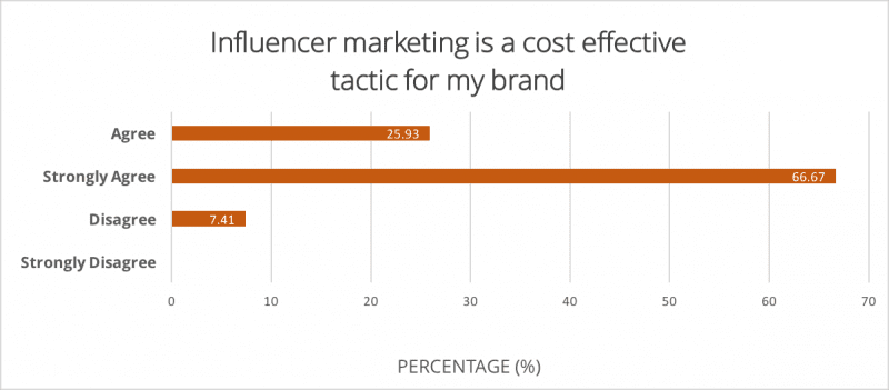 influencer_marketing_cost_effective