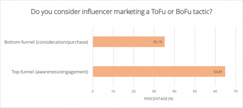 influencer_marketing_bottom_or_top_funnel