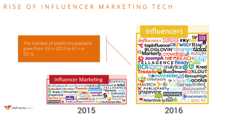 rise_of_influencer_marketing_technology
