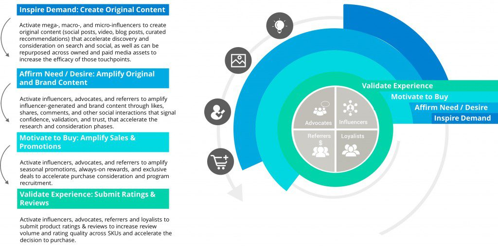 accelerating-path-to-purchase-influencer-content