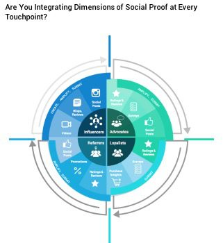integrating-influencer-generated-content-touchpoint